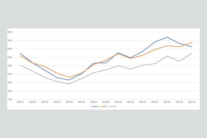 Graphik Strompreise 2020
