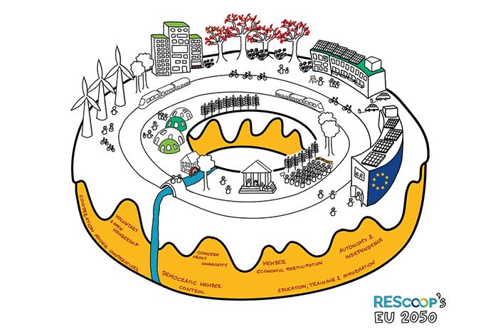 Graphik eines Doughnuts mit Darstellung der erneuerbaren Energiequellen